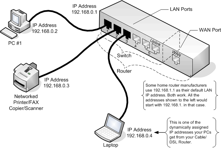 Wiring Ethernet Switch Diagram
