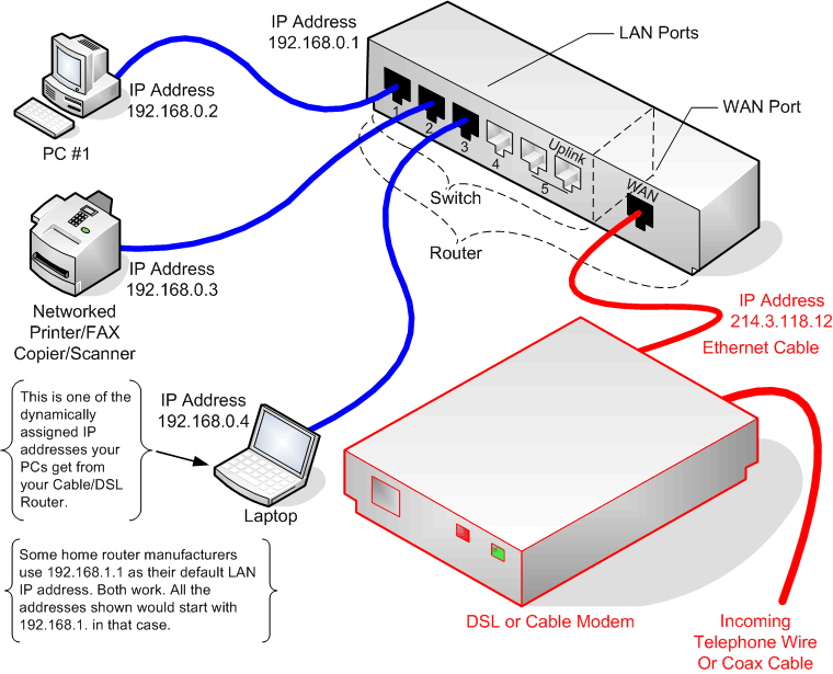 Note Please Make Sure You Are Able To Access Inter With A Direct Connection From The Main Puter Your Cable Modem If Does